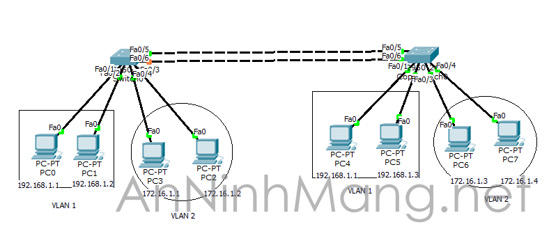 so do vlan 2