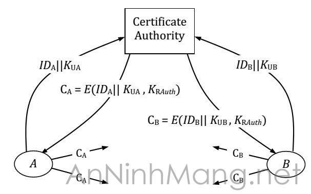 Certificate Authorize