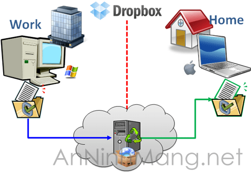 dropbox-cloud-computer