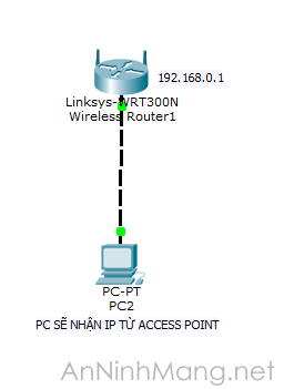 ketnoi-access-point